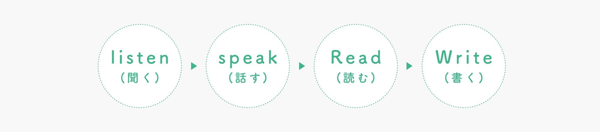 聞く > 話す > 読む > 書く